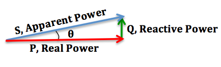 Difference Between Active and Reactive Power