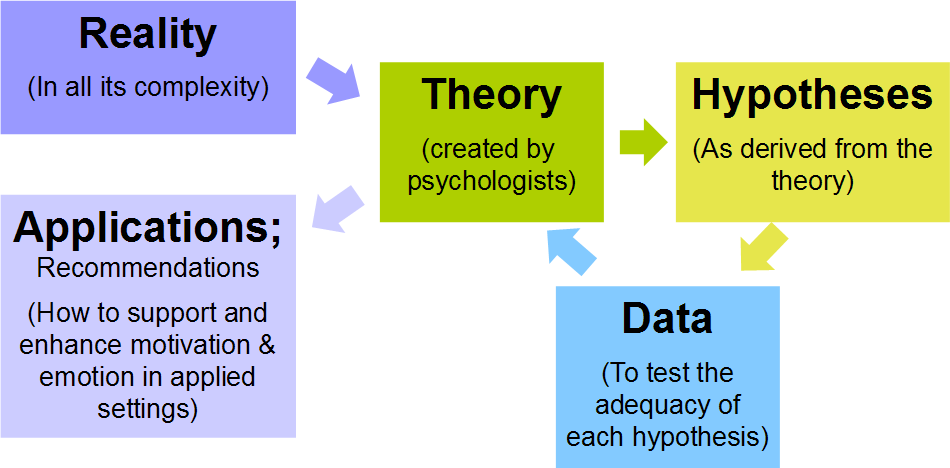 Difference Between Basic Research and Applied Research