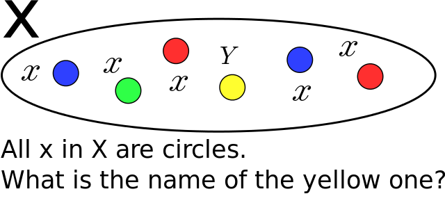Difference Between Constants and Variables