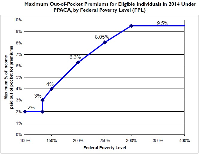 Difference Between Deductible and Out of Pocket