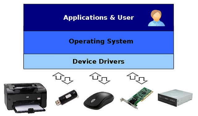 Difference Between Device and Machine