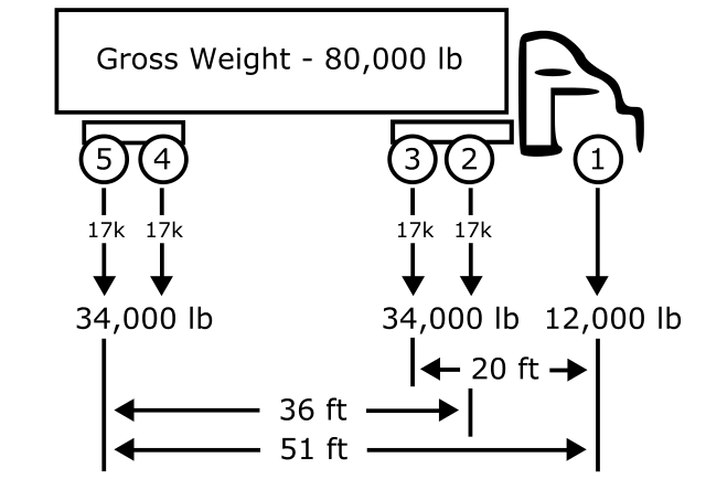 Difference Between Gross Weight and Net Weight