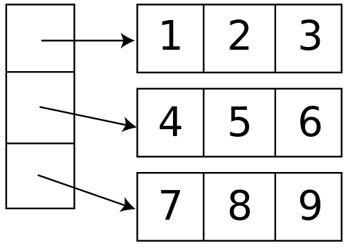 Difference Between Stack and Array