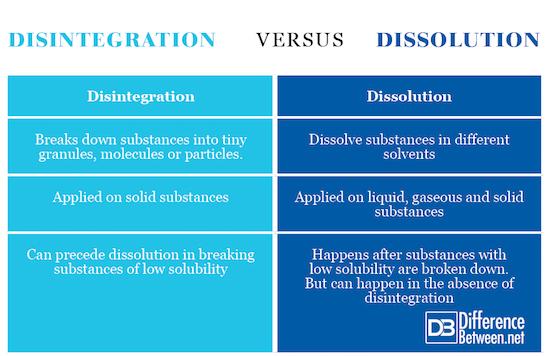 Disintegration VERSUS Dissolution