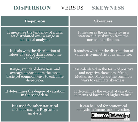 Dispersion VERSUS Skewness