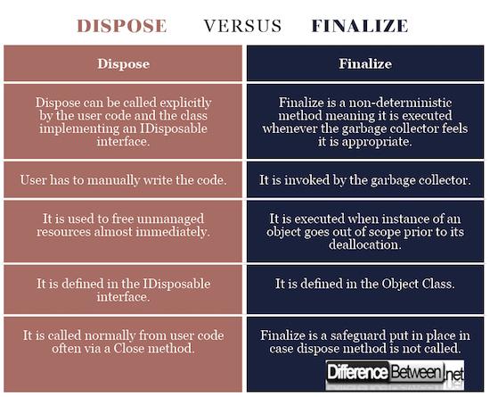 Dispose VERSUS Finalize