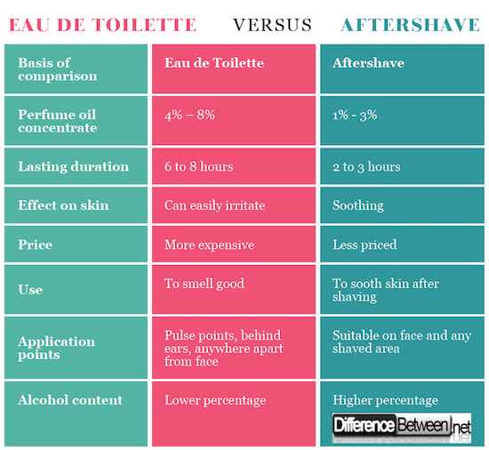 Eau de Toilette VERSUS Aftershave