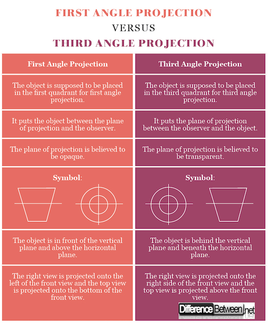 Difference Between First Angle Projection And Third Angle Projection