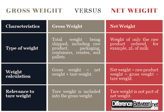 Difference Between Gross Weight and Net Weight | Difference
