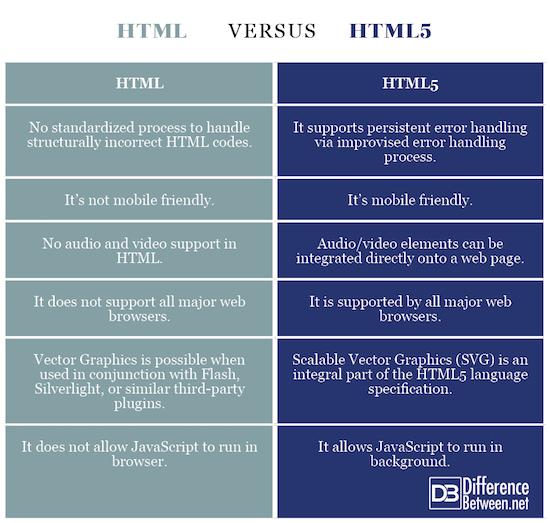 HTML vs. HTML5