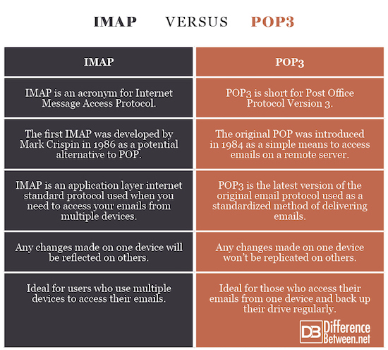 Difference Between IMAP and POP3 | Difference Between