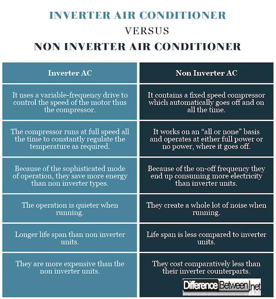 Inverter Air Conditioner VERSUS Non Inverter Air Conditioner