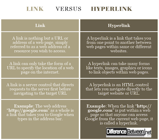 Difference Between Link and Hyperlink | Difference Between