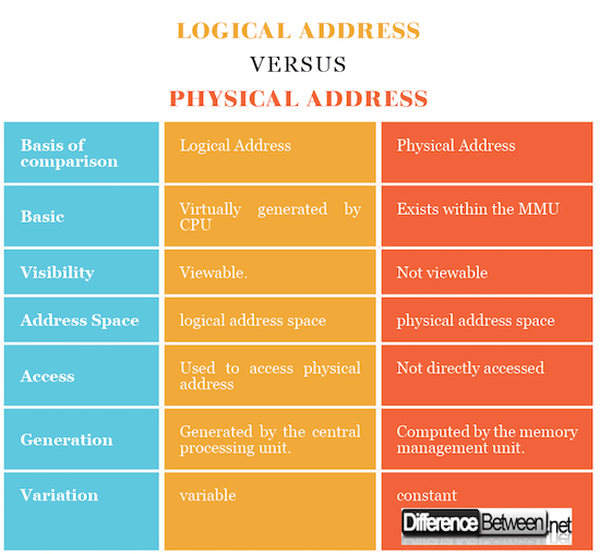 Logical Address VERSUS Physical Address