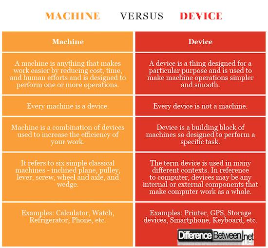 Machine VERSUS Device