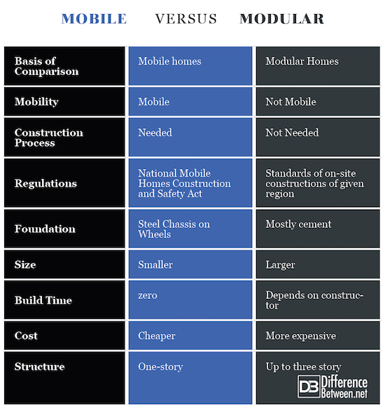 Difference between mobile and modular homes difference - Difference between manufactured home and modular home ...