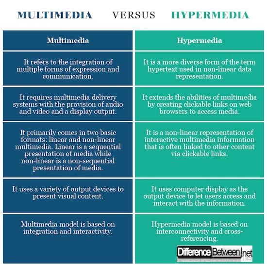 Multimedia VERSUS Hypermedia