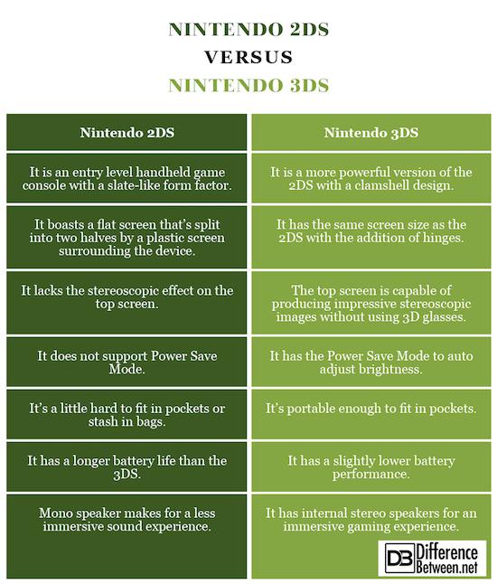 Nintendo 2DS VERSUS Nintendo 3DS