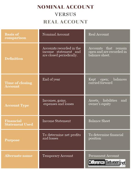 Nominal Account VERSUS Real Account