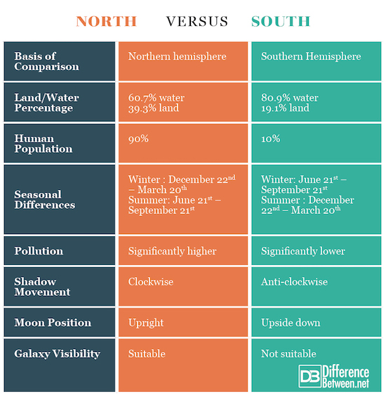 the difference between the global north The council of europe's north-south centre could make a valuable contribution  toward enhancing european public awareness of global interdependence,.