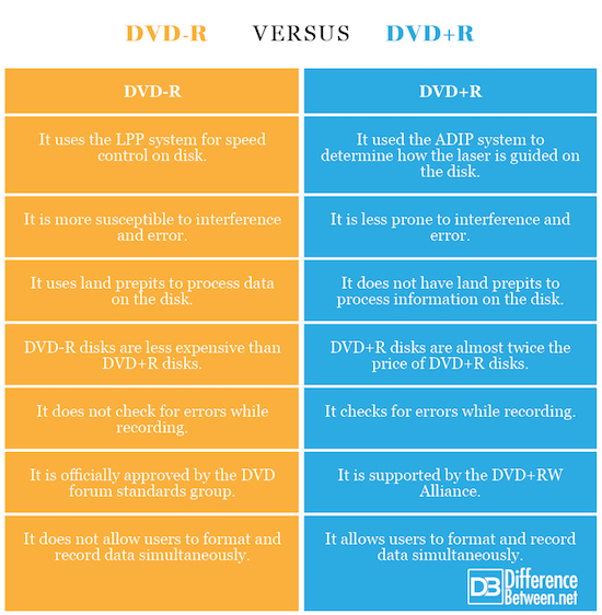 Difference Between DVD-R and DVD+R | Difference Between