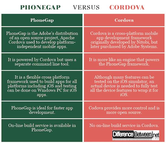 PhoneGap VERSUS Cordova