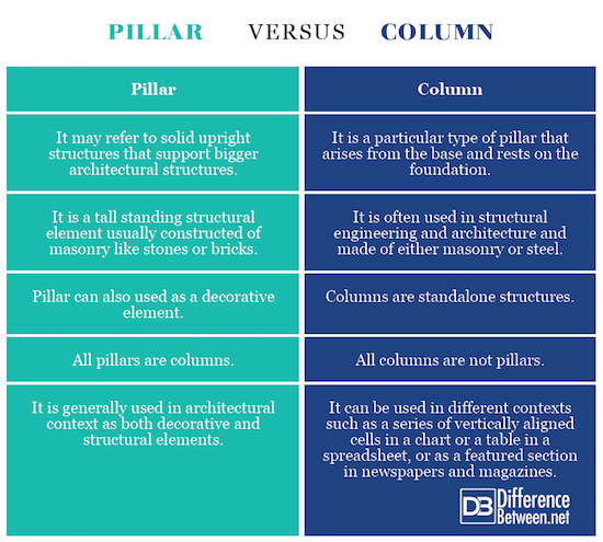Difference Between Pillar and Column | Difference Between