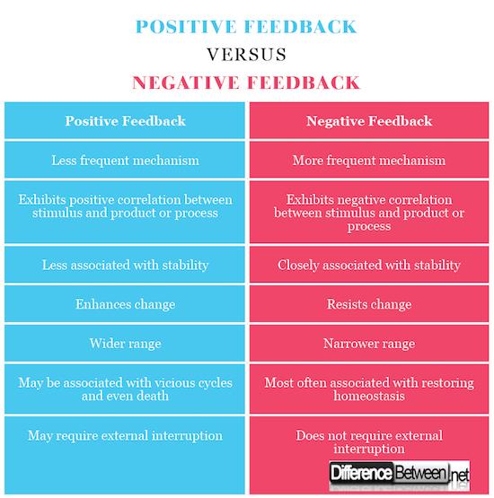 Positive Feedback VERSUS Negative Feedback