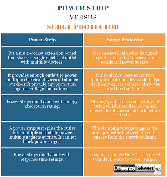 Power Strip VERSUS Surge Protector