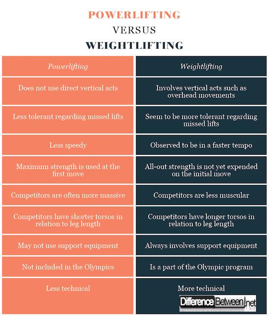 Powerlifting VERSUS Weightlifting