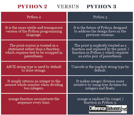 Difference Between Python 2 and Python 3 Difference Between