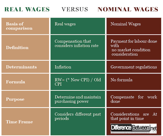 Real and nominal wages: description, similarities and differences