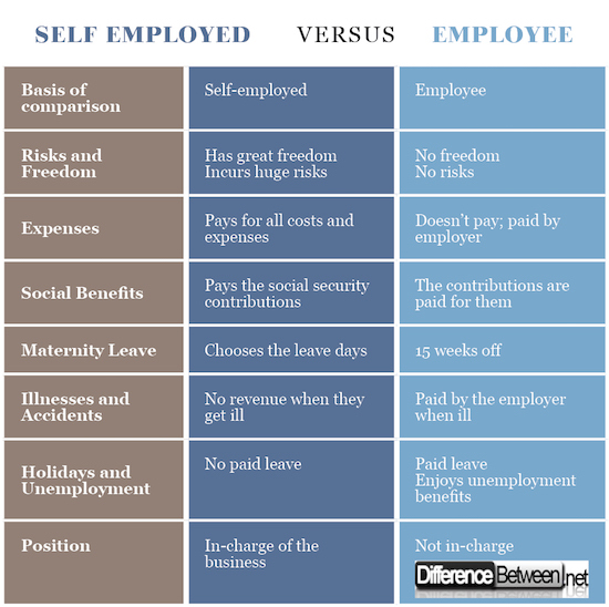 Self Employed VERSUS Employee