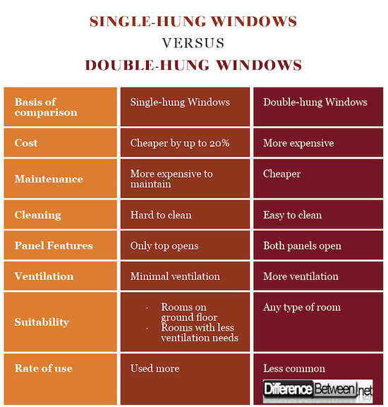 Difference Between Double Hung And Single Windows