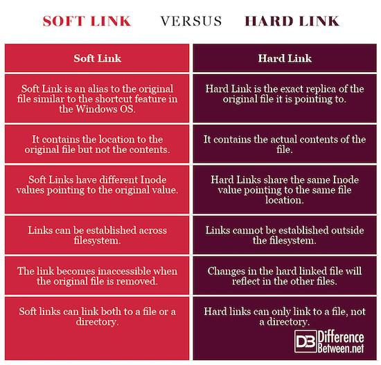Soft Link VERSUS Hard Link