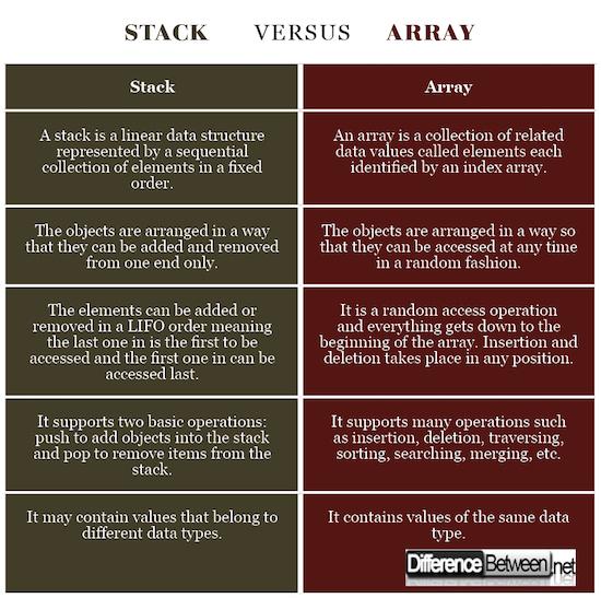 Stack VERSUS Array