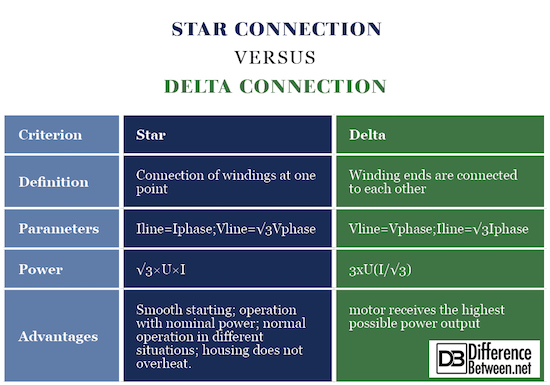 Difference Between Star Connection and Delta Connection | Difference ...