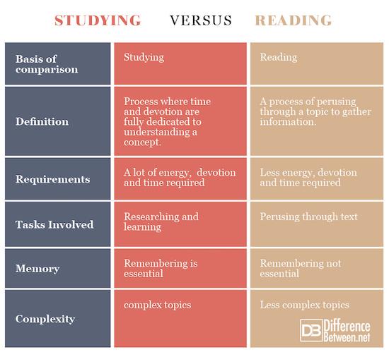 Studying VERSUS Reading