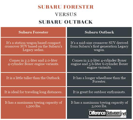 Subaru Forester VERSUS Subaru Outback