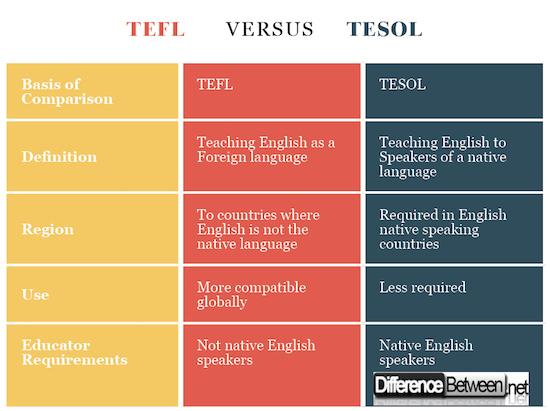 TEFL VERSUS TESOL