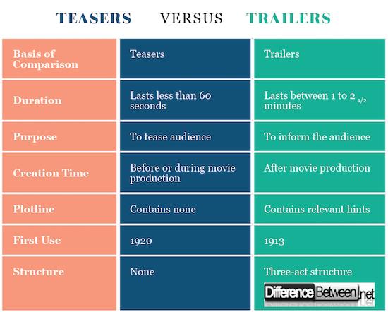 Teasers VERSUS Trailers