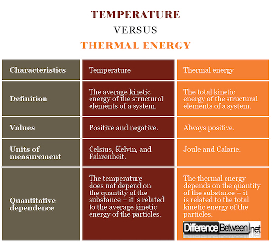 Temperature VERSUS Thermal Energy
