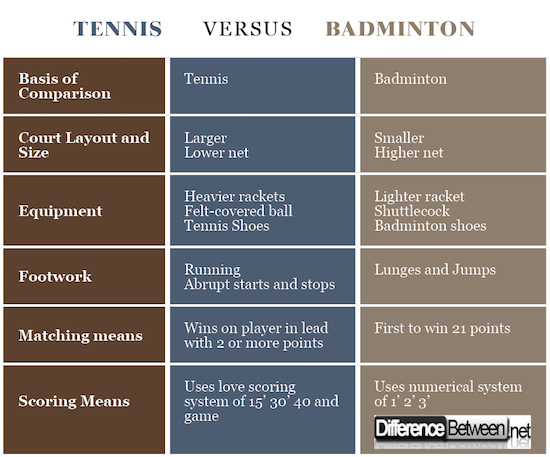 Difference Between Tennis And Badminton Difference Between