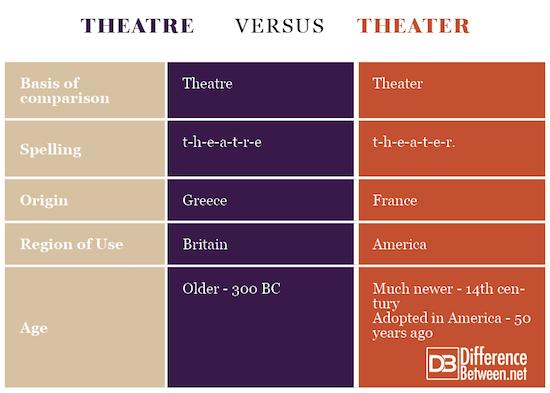 Theatre VERSUS Theater