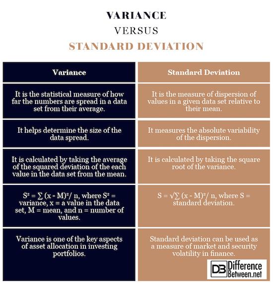 Variance VERSUS Standard Deviation