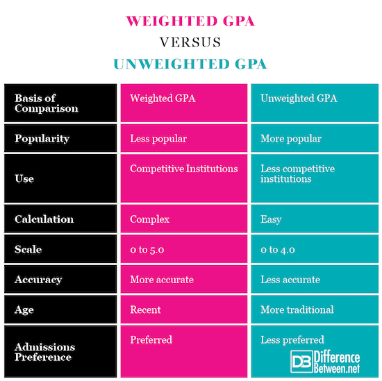 Weighted GPA VERSUS Unweighted GPA