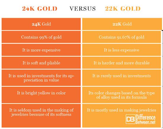 24K Gold VERSUS 22K Gold