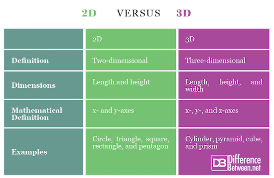Difference Between 2D and 3D | Difference Between