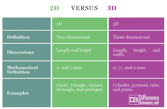 2D VERSUS 3D