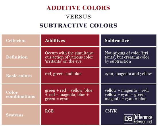 Additive Colors VERSUS Subtractive Colors